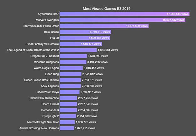 lista-de-jogos-mais-vistos-e3-2019